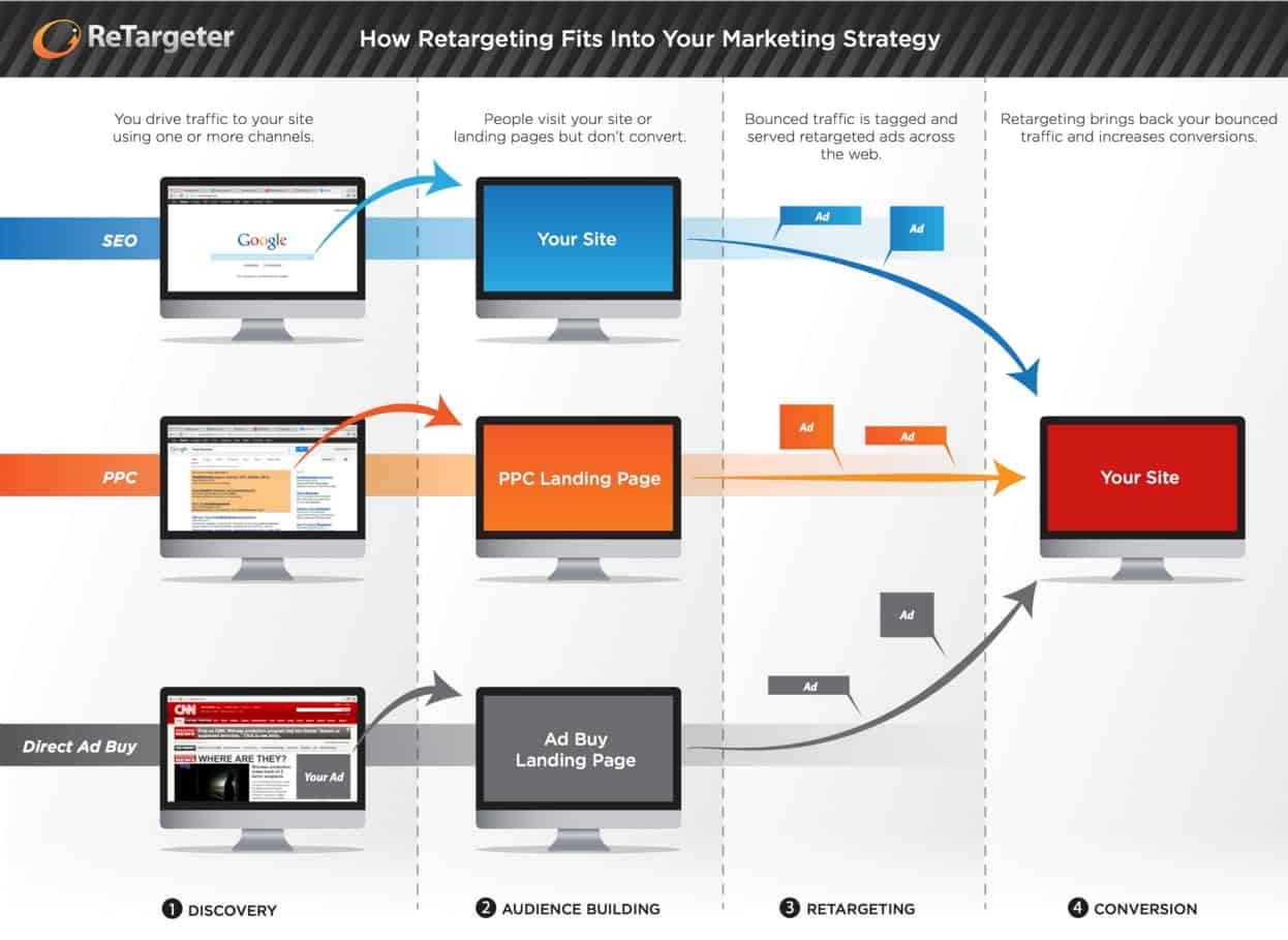Combining Retargeting PPC and Email Marketing